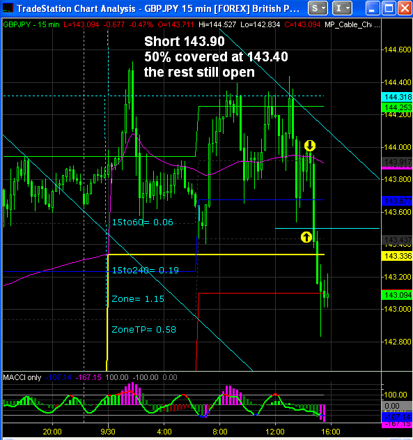Online forex charts with indicators